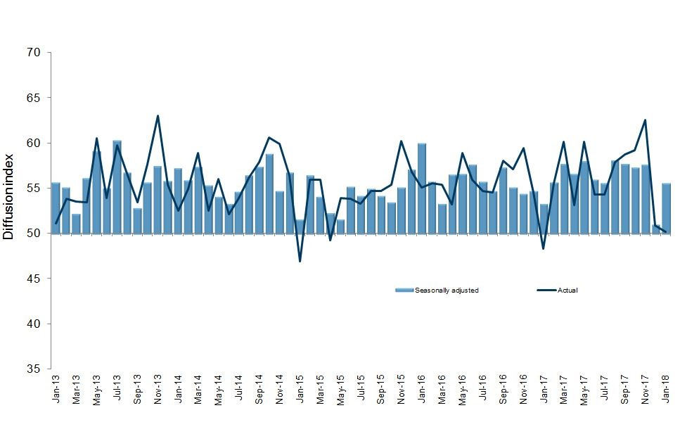 PMI Time Series Graph